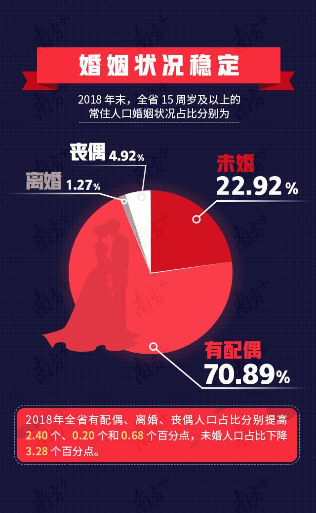 人口婚姻状况_河南总人口1.09亿全国第三,郑州首超南阳成全省第一常住人口大