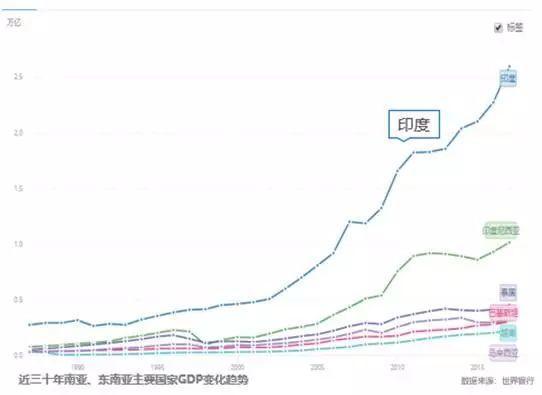 印度人口变化_印度大批人口来中国定居,中国这座城市,涌入大量印度人