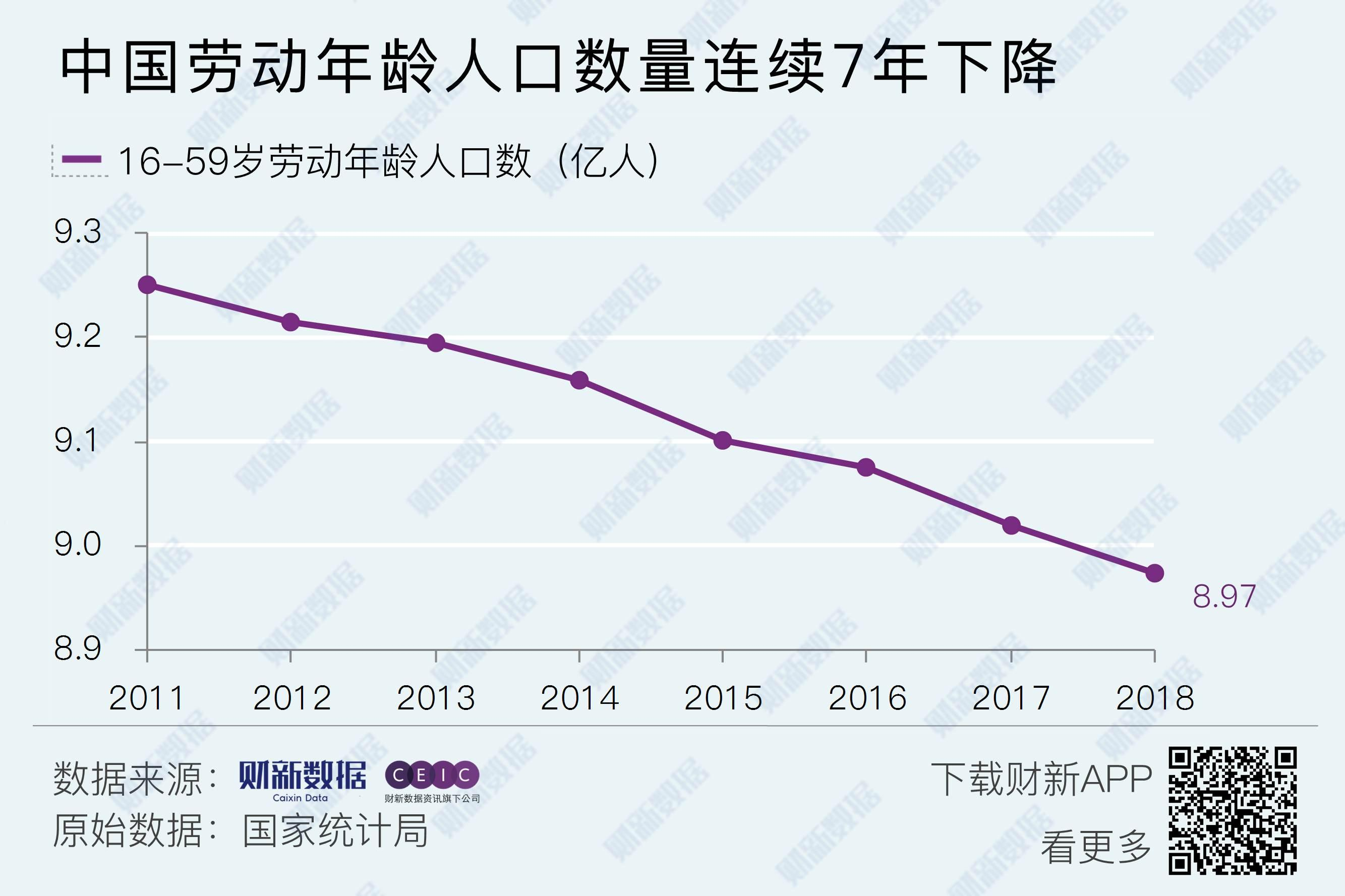 中国分年龄人口数_...12万余份遗嘱数据分析显示:立遗嘱人平均年龄5年降了