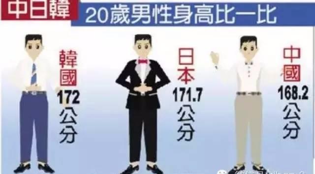 中国人口平均身高_调查:智利人近2个世纪平均身高增长4至5厘米