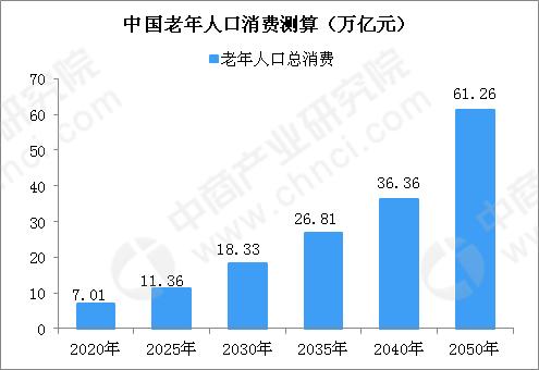 中国老龄人口增长率_中国成唯一老年人口超2亿国家,专家吁落实延迟退休