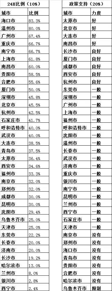 中国城市总人口排名_最新世界城市排名出炉,中国吸引力上升!