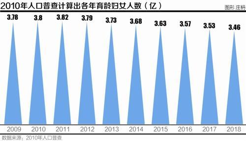 中国最新人口普查数字_柬埔寨进行第三次人口普查