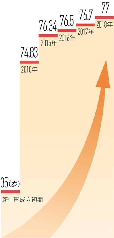 江苏省人口预期寿命_国家卫健委发布统计公报:2018年我国人均预期寿命77岁(2)