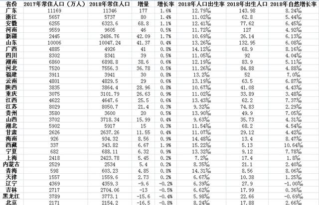 人口增长率省份_2018年31省常住人口排行榜丨西藏自治区增长率高居榜首
