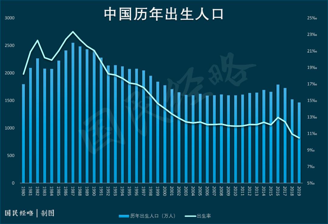 中国人口政策_中国人口报告:生育政策调整在即,我们多年的呼吁终见曙光